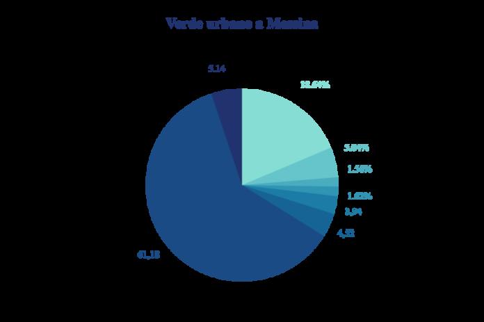 Divisione in percentuale verde pubblico a Messina